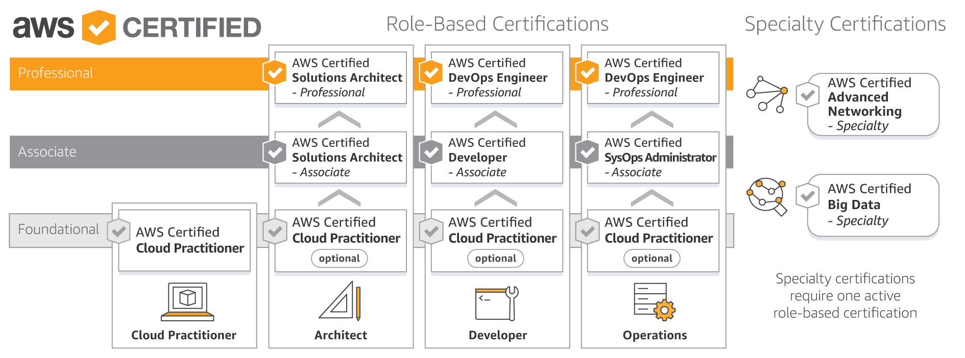 Sce 1 amazon web service aws certification 1betcityfo Gallery